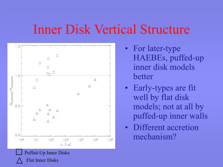 Inner Disk Vertical Structure