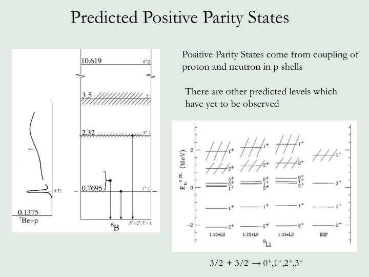 Predicted positive parity states