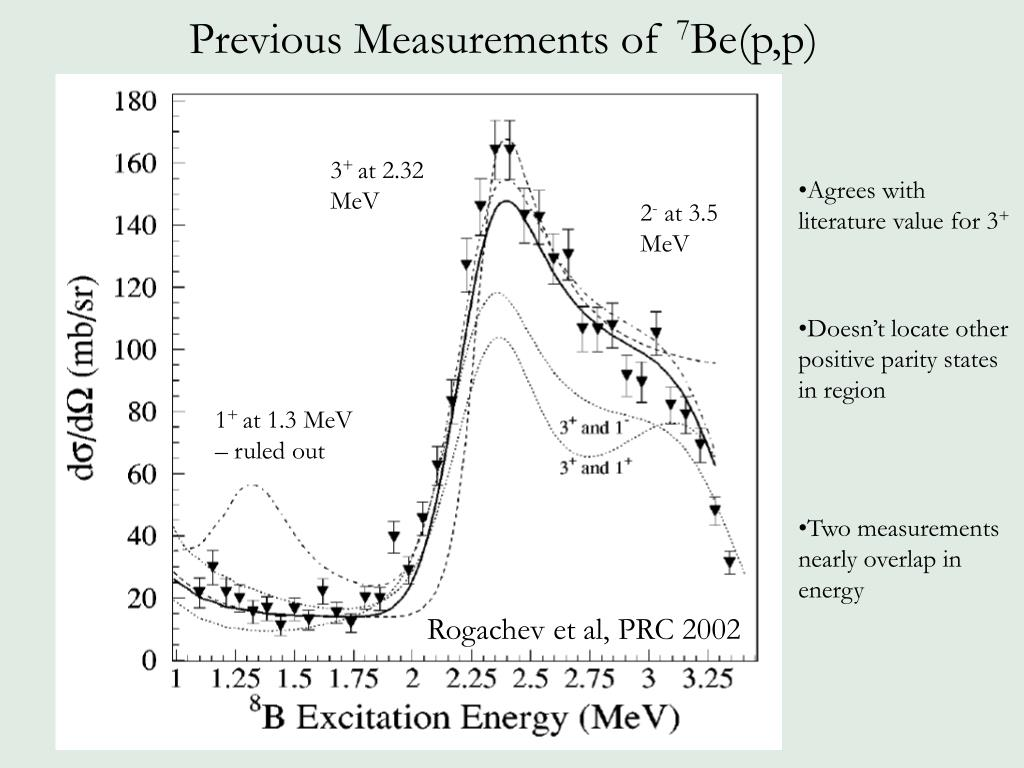 Previous Measurements of