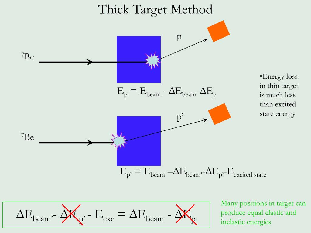 Thick Target Method