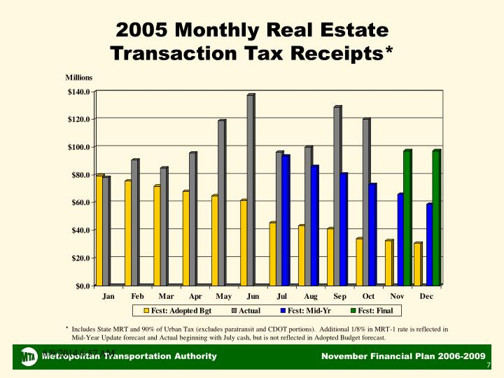 2005 Monthly Real Estate