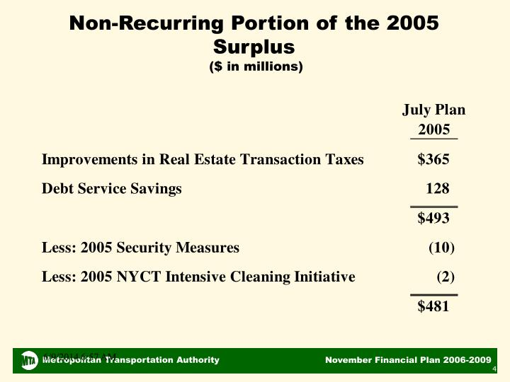 Non-Recurring Portion of the 2005 Surplus