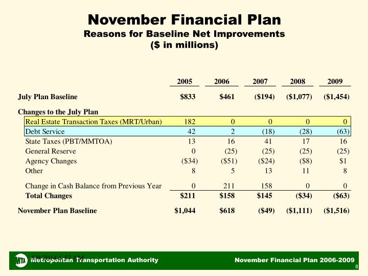 November Financial Plan