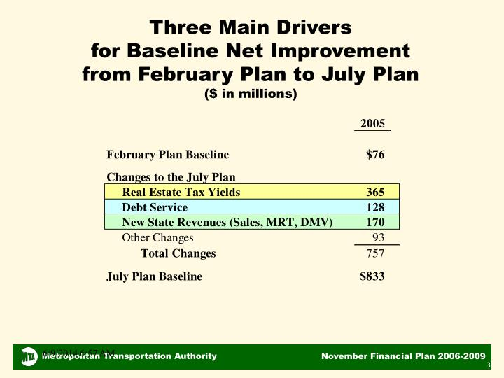 Three main drivers for baseline net improvement from february plan to july plan in millions