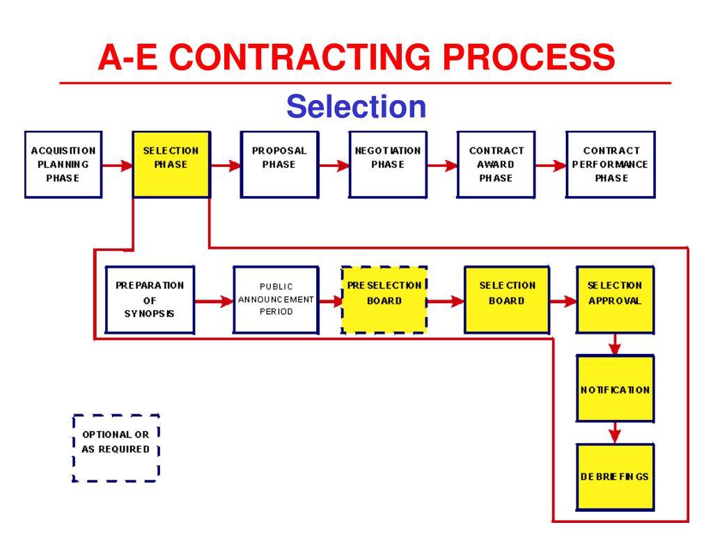 A-E CONTRACTING PROCESS
