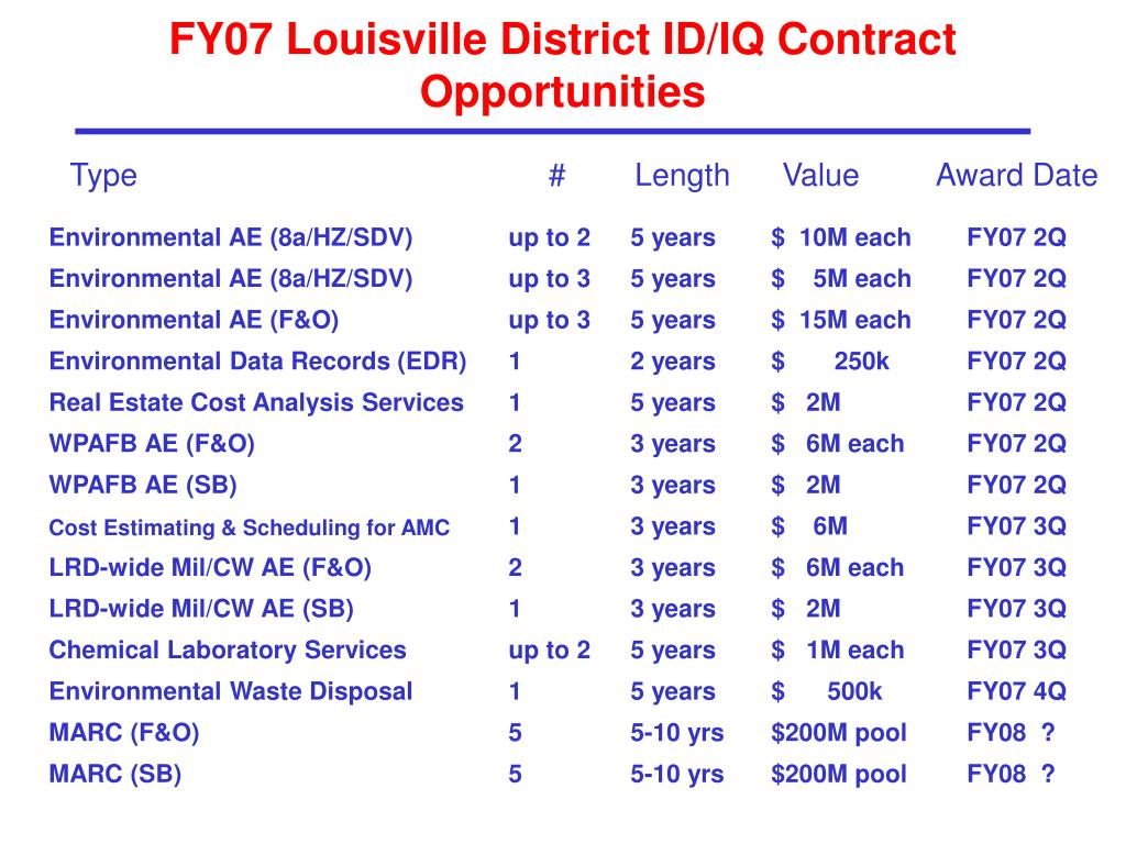 FY07 Louisville District ID/IQ Contract Opportunities