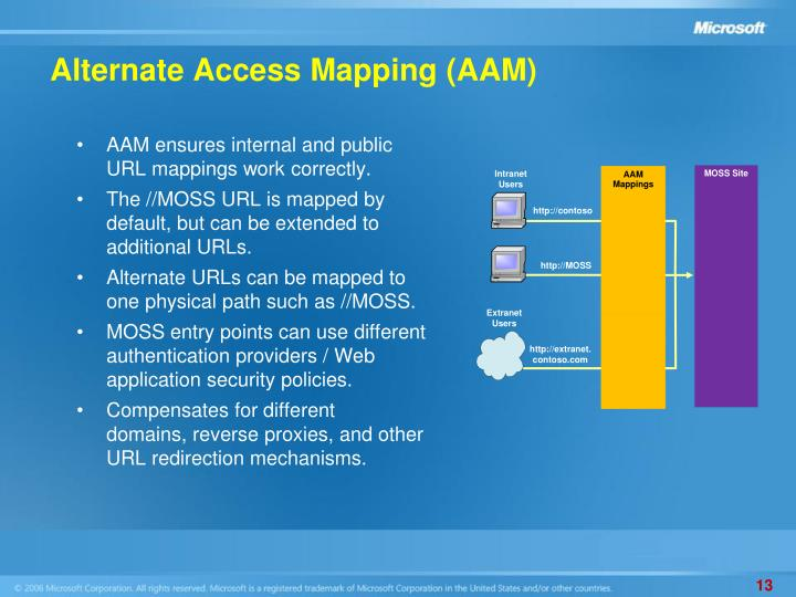 Alternate Access Mapping (AAM)