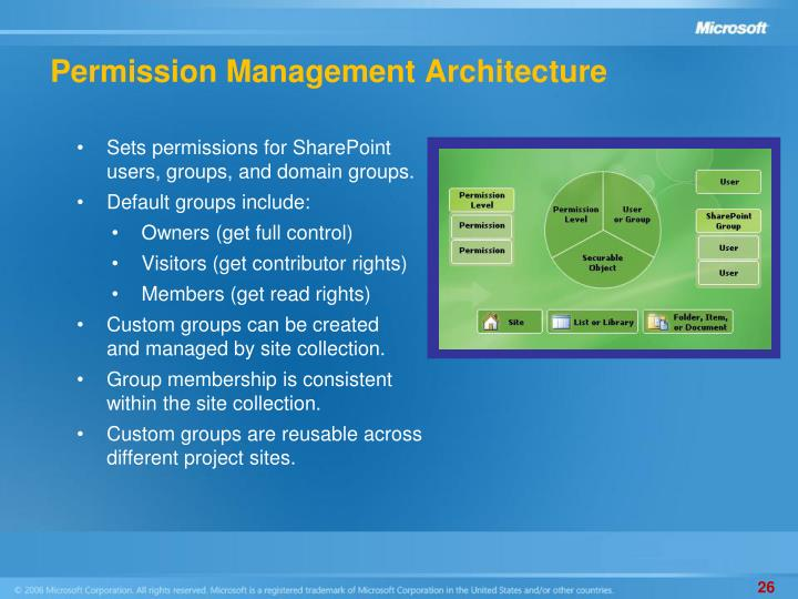 Permission Management Architecture