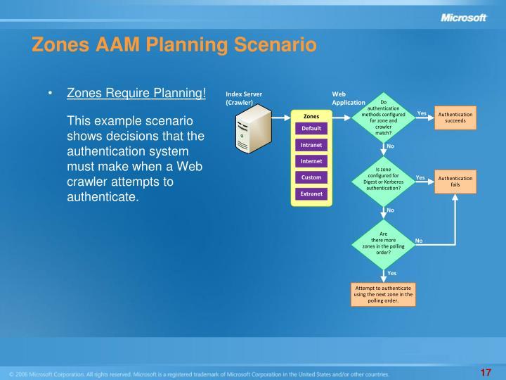 Zones AAM Planning Scenario