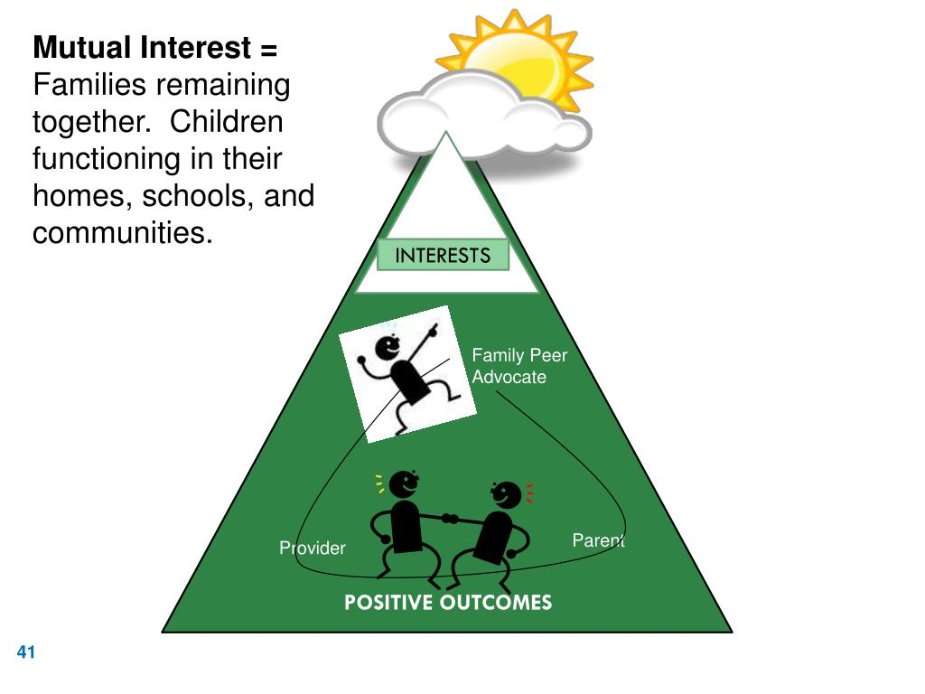 Mutual Interest =
