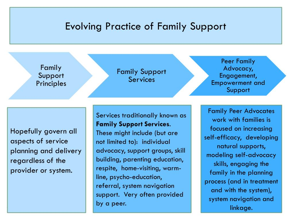 Evolving Practice of Family Support