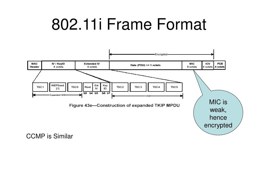 802.11i Frame Format