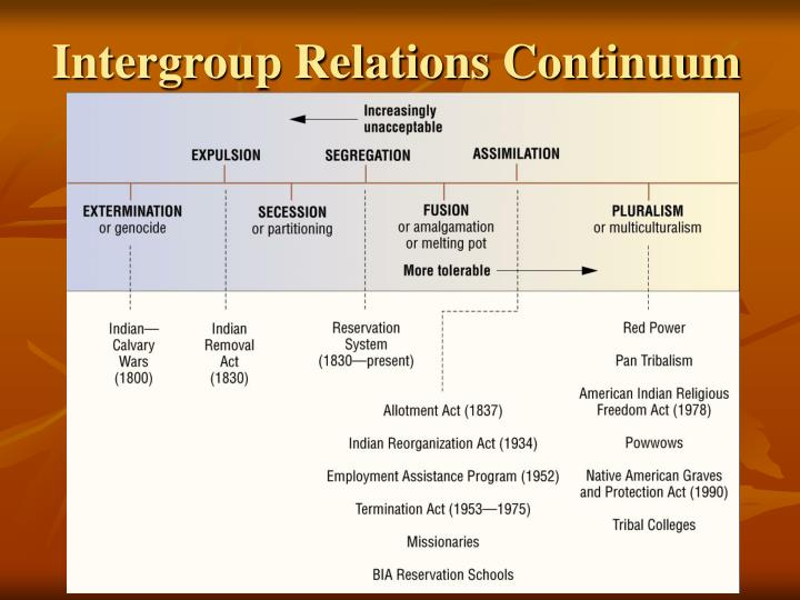 Intergroup Relations Continuum