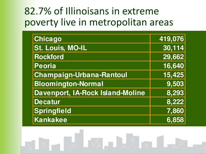 82.7% of Illinoisans in extreme poverty live in metropolitan areas