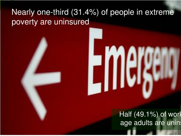 Nearly one-third (31.4%) of people in extreme poverty are uninsured