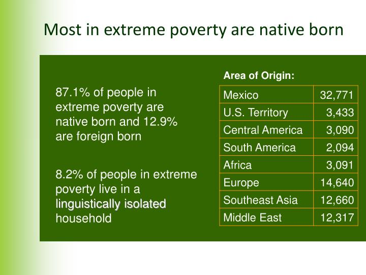Most in extreme poverty are native born