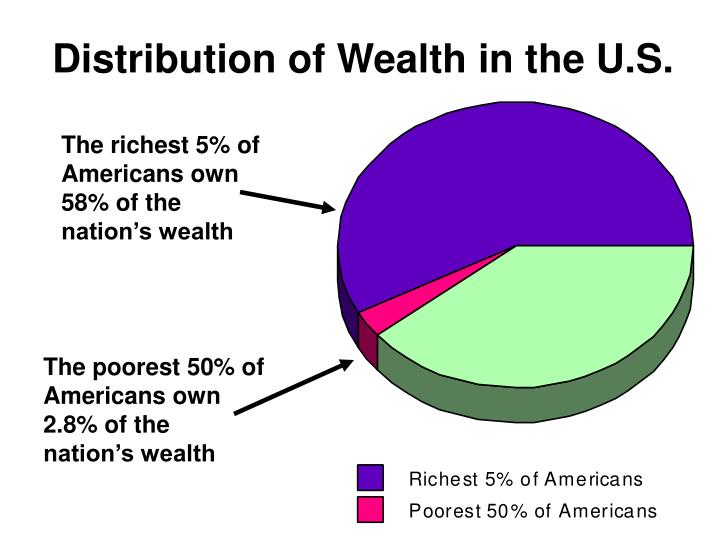 Distribution of Wealth in the U.S.