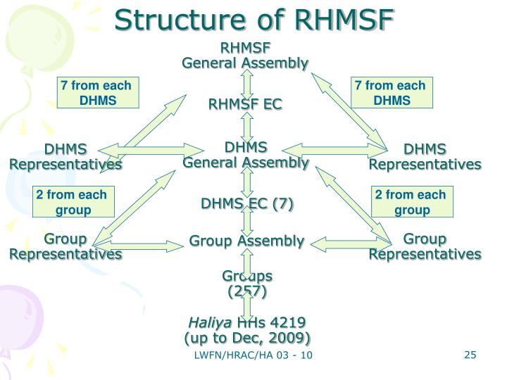 RHMSF