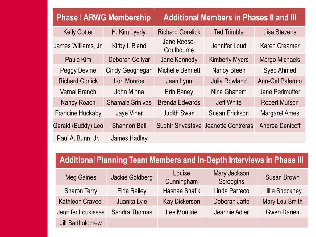 Phase I ARWG Membership