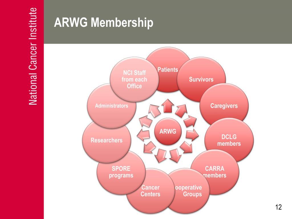 ARWG: