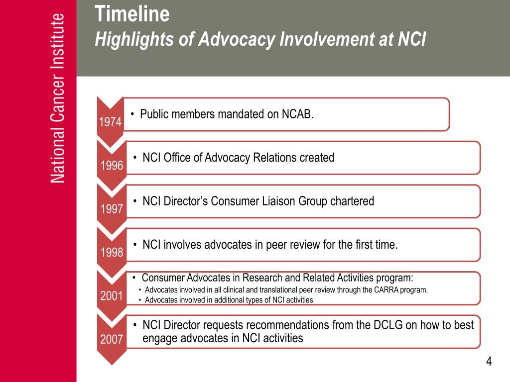 1974- Public members mandated on NCAB.