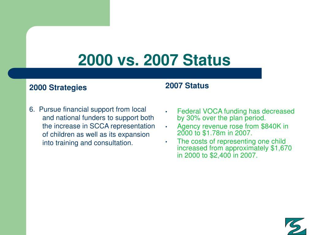 2000 Strategies