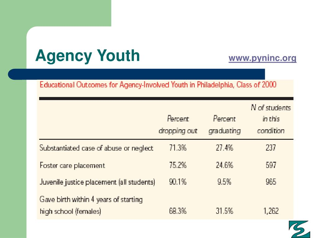 Agency Youth