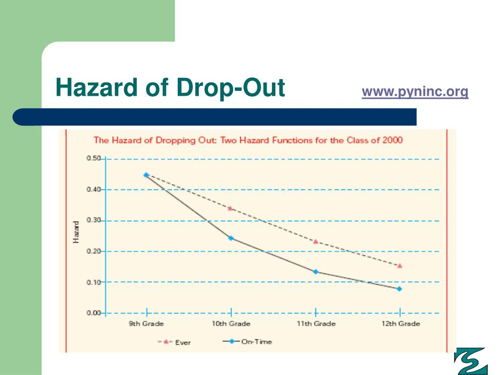 Hazard of Drop-Out