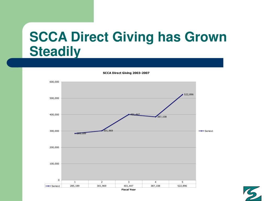 SCCA Direct Giving has Grown Steadily