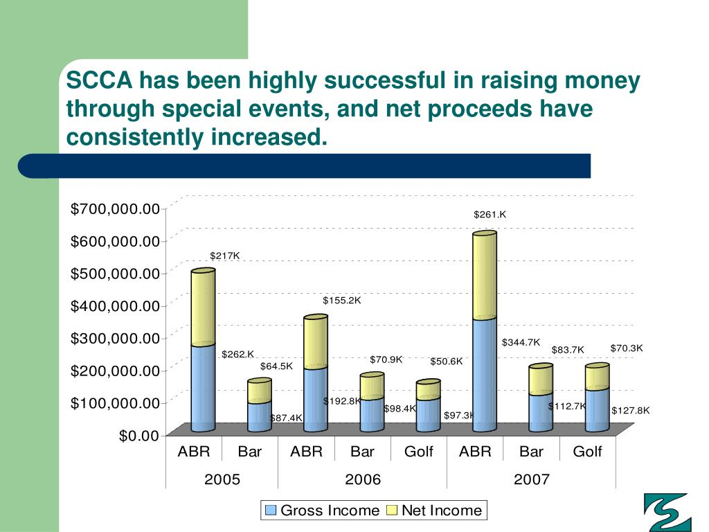 SCCA has been highly successful in raising money through special events, and net proceeds have consistently increased.