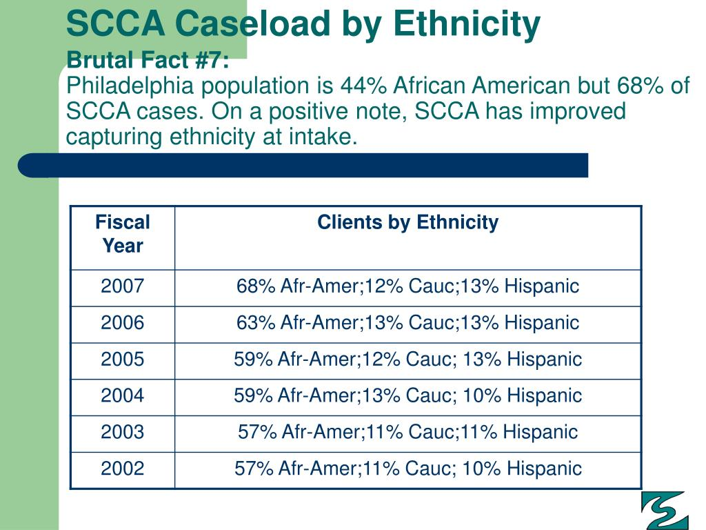 SCCA Caseload by Ethnicity