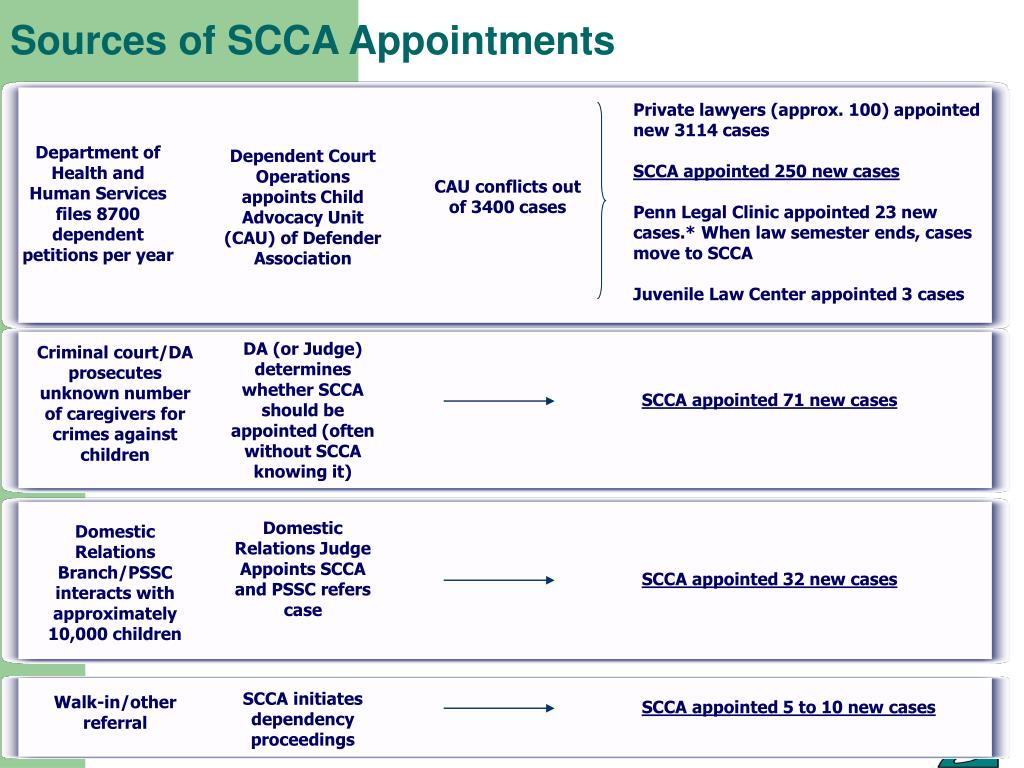Sources of SCCA Appointments
