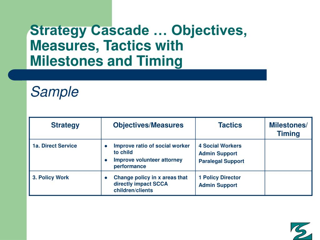 Strategy Cascade … Objectives, Measures, Tactics with