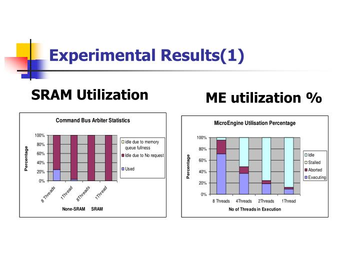 Experimental Results(1)
