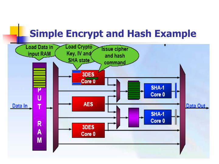 Simple Encrypt and Hash Example