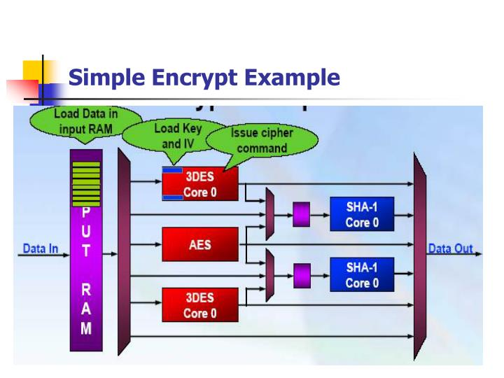 Simple Encrypt Example