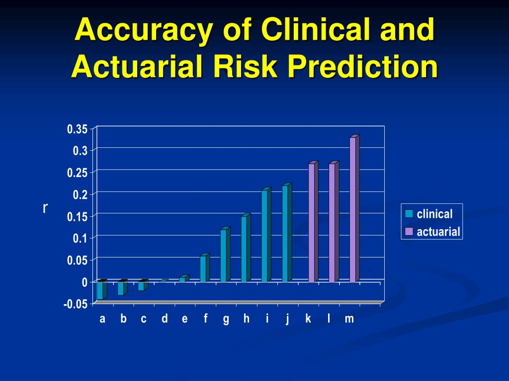 Accuracy of Clinical and Actuarial Risk Prediction