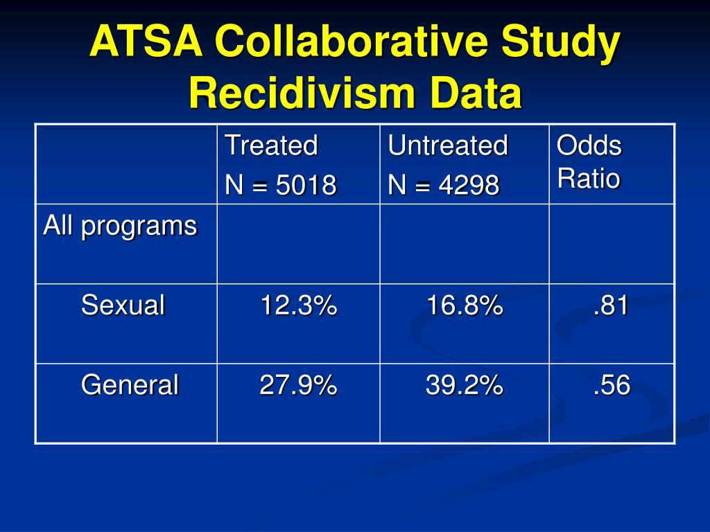 ATSA Collaborative Study