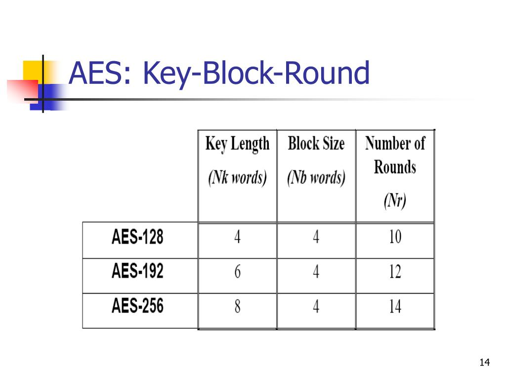 Round Key Generation In Aes Example