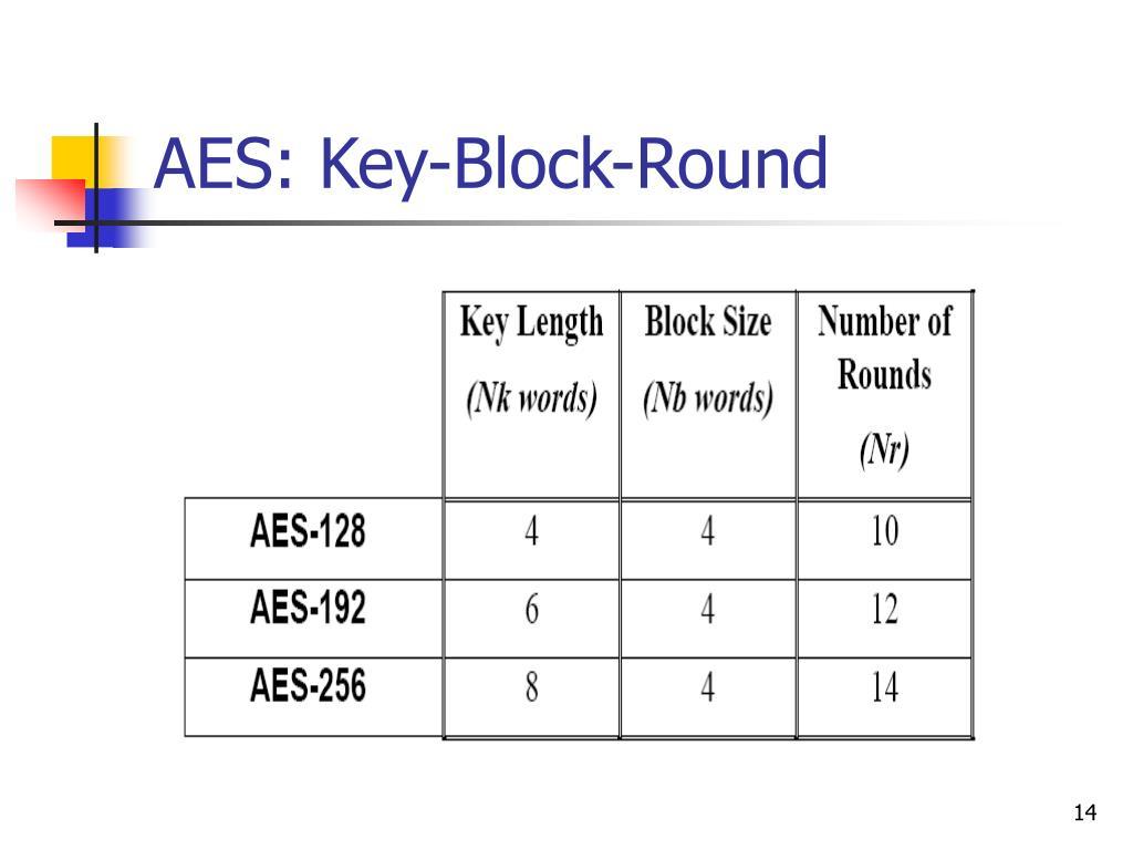 AES: Key-Block-Round