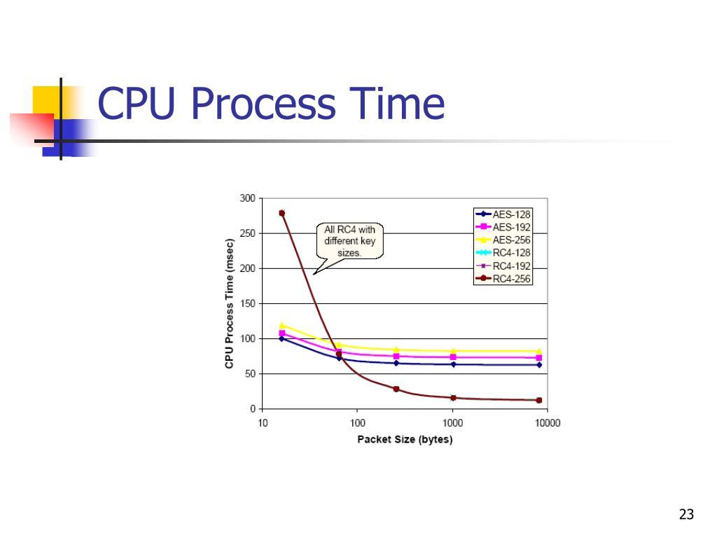CPU Process Time