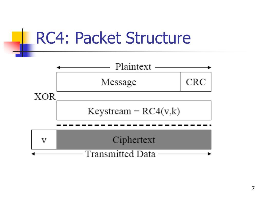 RC4: Packet Structure