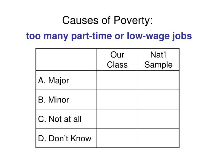 Causes of Poverty: