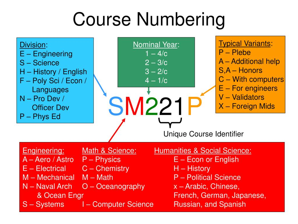 Course Numbering