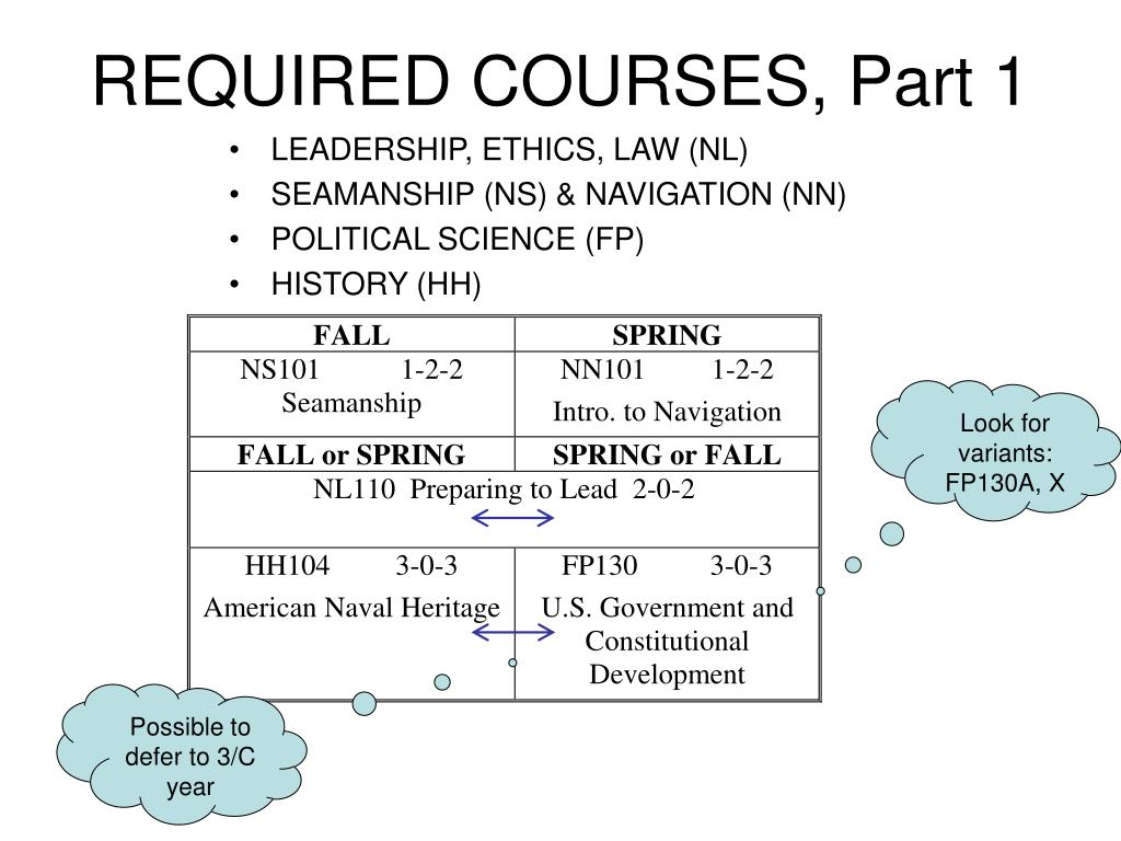 REQUIRED COURSES, Part 1