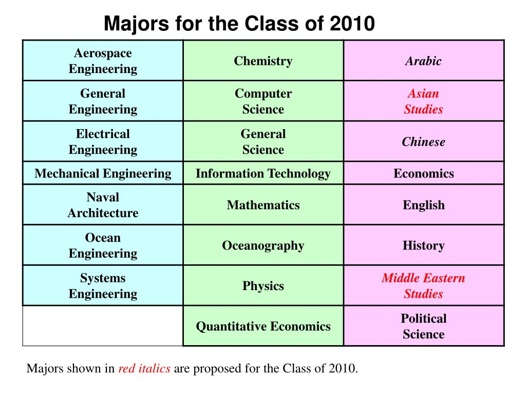 Majors for the Class of 2010
