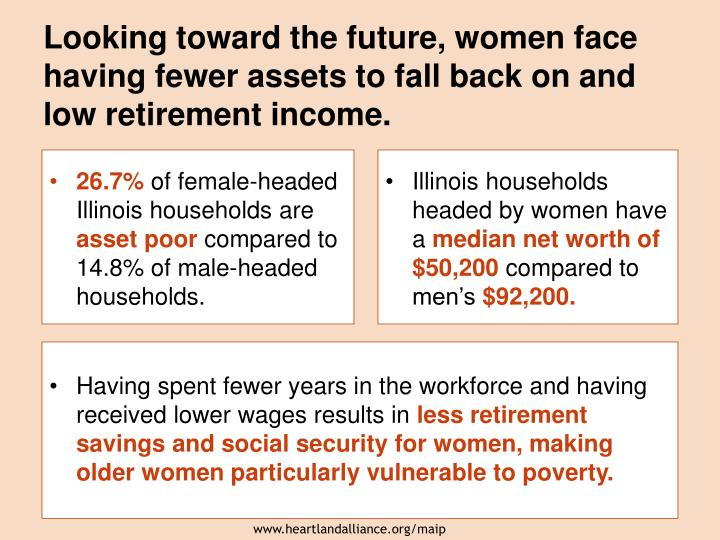 Looking toward the future, women face having fewer assets to fall back on and low retirement income.