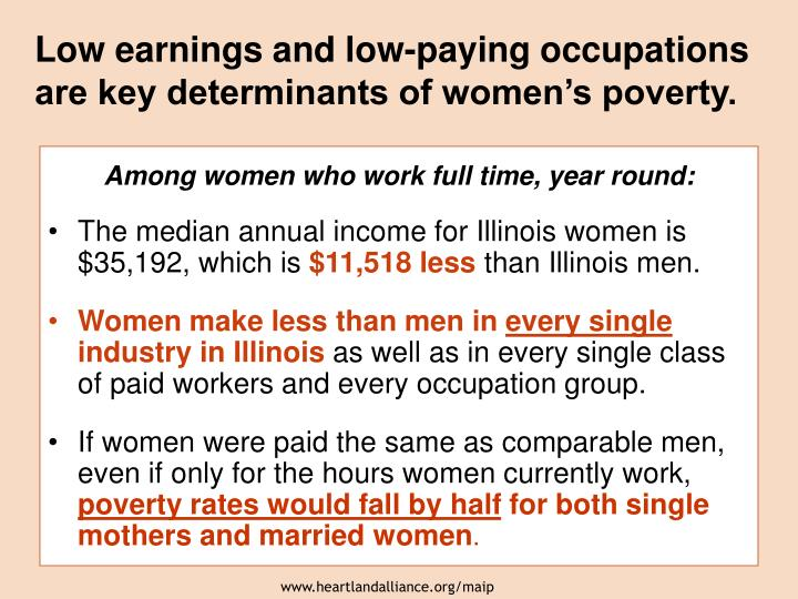 Low earnings and low-paying occupations are key determinants of women's poverty.