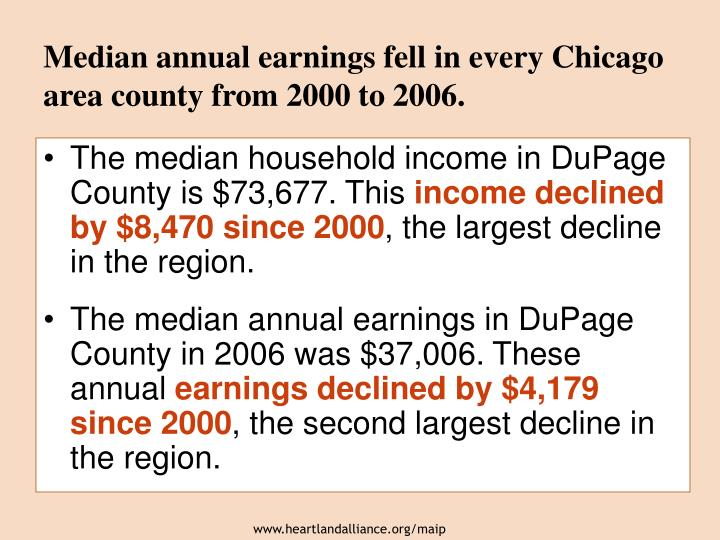Median annual earnings fell in every Chicago area county from 2000 to 2006.