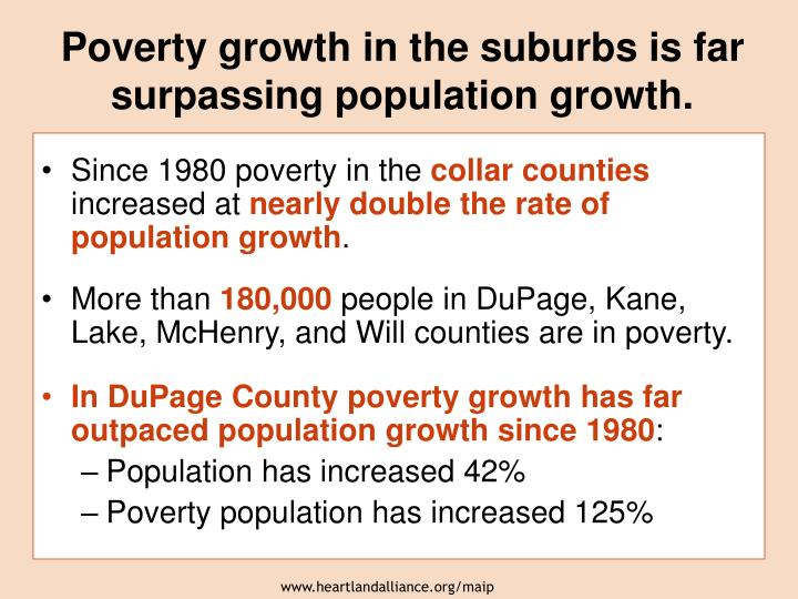 Poverty growth in the suburbs is far surpassing population growth.
